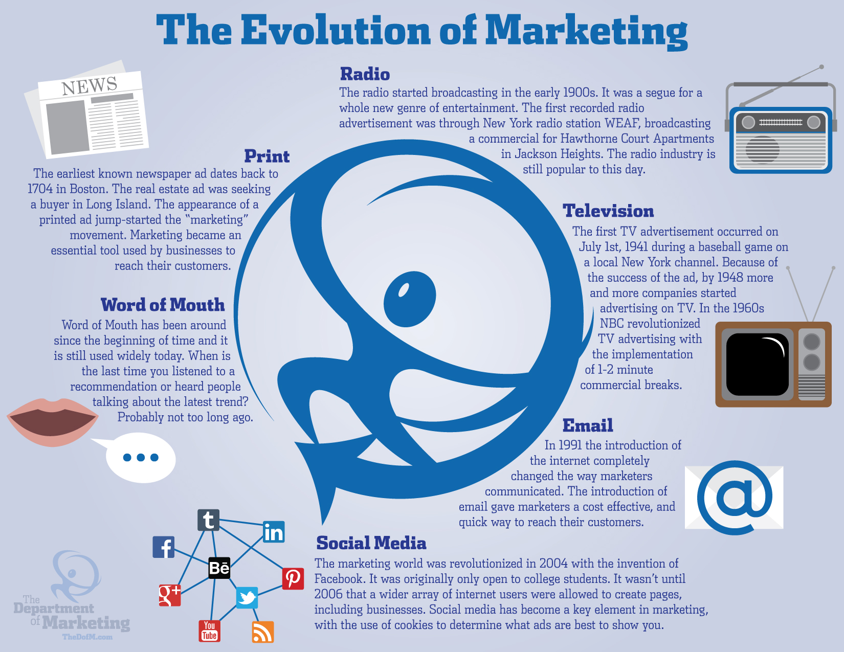 discuss the evolution of marketing The evolution of marketing into the most important business function within many business firms was first recognized by robert keith, an executive at pillsbury, in 1960, and was substantiated by other business leaders at other firms.